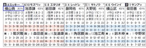 ミッキースワロ(横山典弘騎手+人気馬)