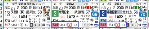 カデナ(上がり最速)