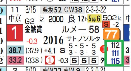 サートゥルナーリア(金鯱賞)