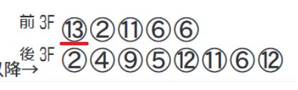 11Rの「前後3Fタイム上位」