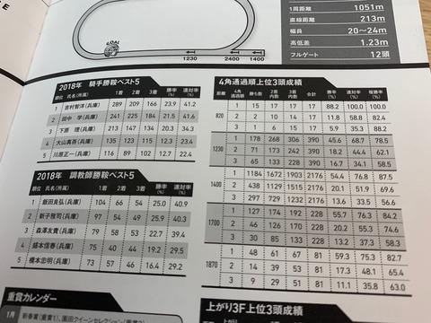 兵庫CSのコース