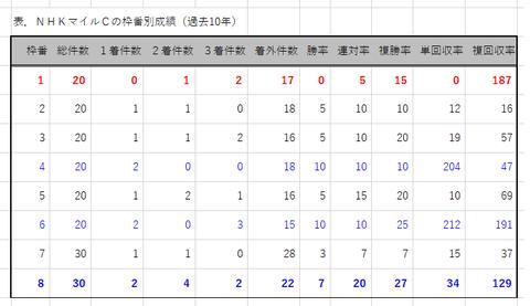 NHKマイルCの枠番別成績