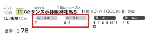 「脚質チェック」阪神牝馬S