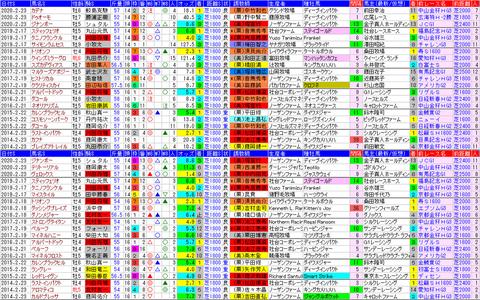 「データパック」小倉大賞典