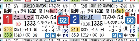 マルターズディオサ(チューリップ賞)