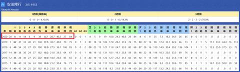 安田隆行厩舎S1