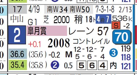 サリオス(皐月賞)