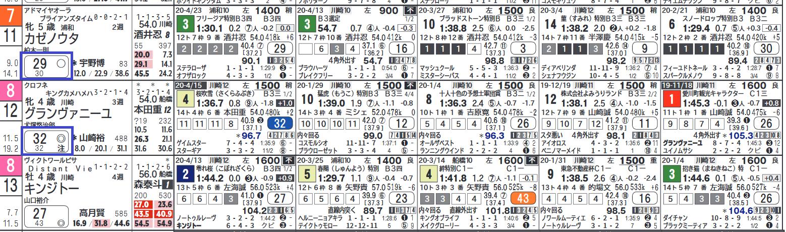 川崎 競馬 予想 新聞