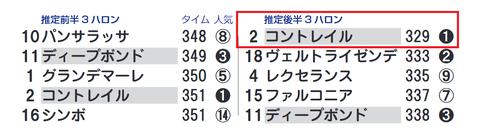 「推定3ハロン」神戸新聞杯