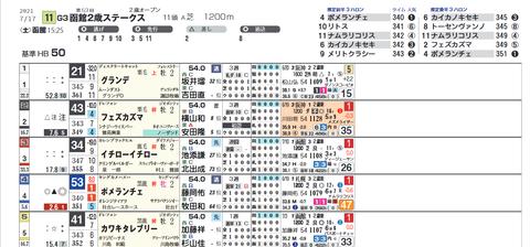 函館2歳S2