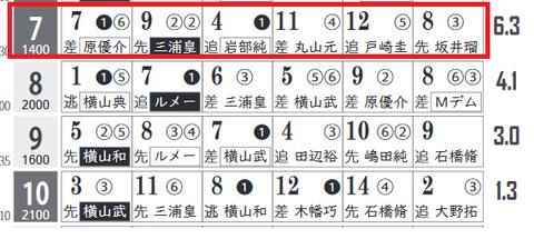 東京7R0