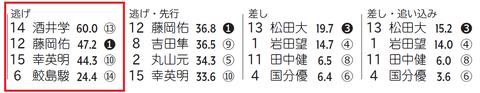 「脚質×騎手成績」葵S