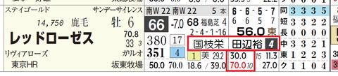 レッドローゼス(国枝厩舎×田辺騎手)