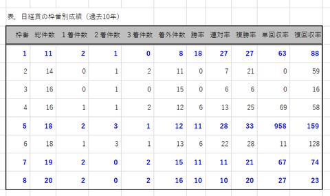 日経賞の枠番別成績