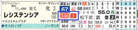 レシステンシア(「推定前半3ハロン」断トツ1位)
