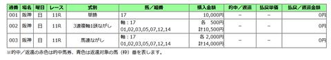 天皇賞(春)の馬券
