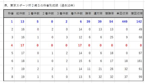 東京スポーツ杯2歳Sの枠番別成績