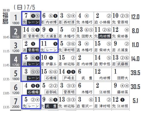 福島1R3