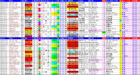 「データパック」札幌2歳S
