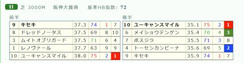 阪神大賞典の「推定3ハロン」