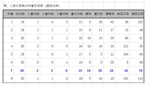 小倉大賞典の枠番別成績