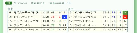 高松宮記念の「推定3ハロン」