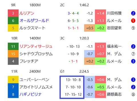 東京競馬場の馬場傾向3