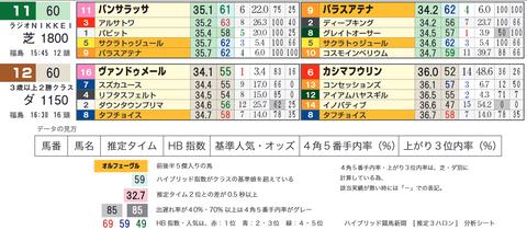 「推定3ハロン」ラジオNIKKEI賞