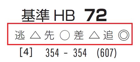 「脚質チェック」日経新春杯