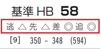 阪神JFの「脚質チェック」