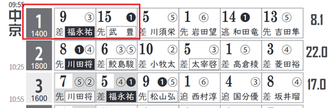 中京1R0