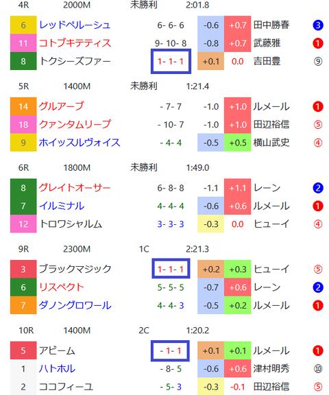 東京の馬場傾向2