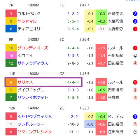 東京の芝の馬場傾向3