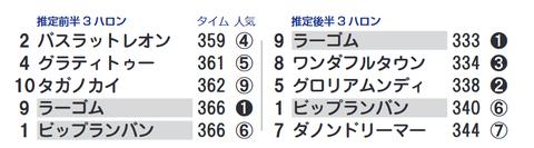 「推定3ハロン」京都2歳S