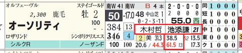 オーソリティ(木村厩舎×池添騎手)