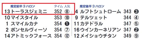 トーラスジェミニ(「推定前半3ハロン」1位)