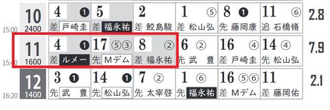 阪神11R0