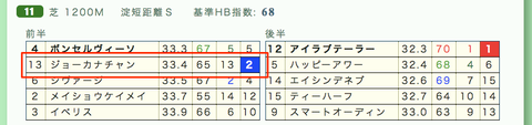 「推定3F」分析シート