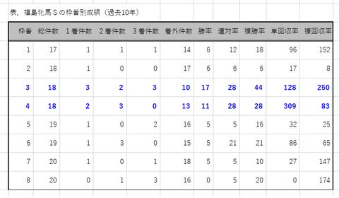 福島牝馬Sの枠番別成績