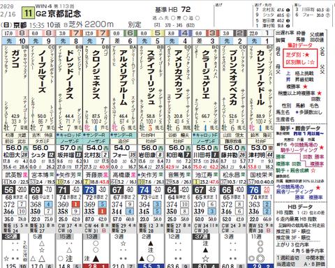 京都記念2