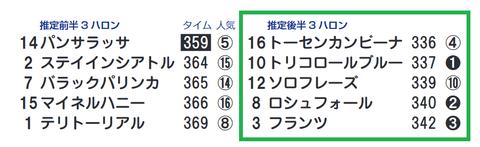 東京11R4