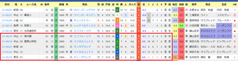 鹿戸雄一厩舎3