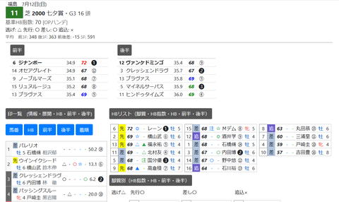 「HTML版3Fシート」七夕賞