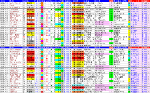 「データパック」中京記念