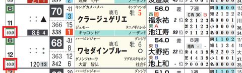 6枠(「馬番別連対率」)
