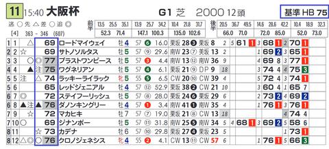「基準ハイブリッド指数」大阪杯