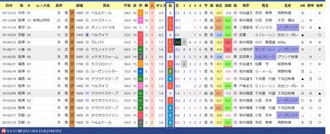 矢作厩舎3