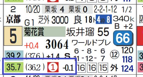 メロディーレーン(菊花賞)