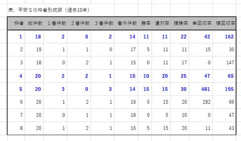 平安Sの枠番別成績