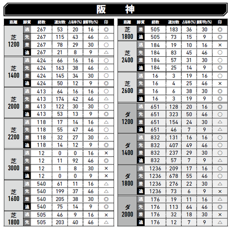 「脚質チェック」阪神